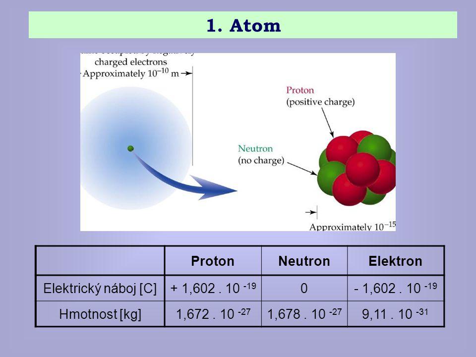 1. Atom Proton Neutron Elektron Elektrický náboj [C] + 1,602 . 10 -19